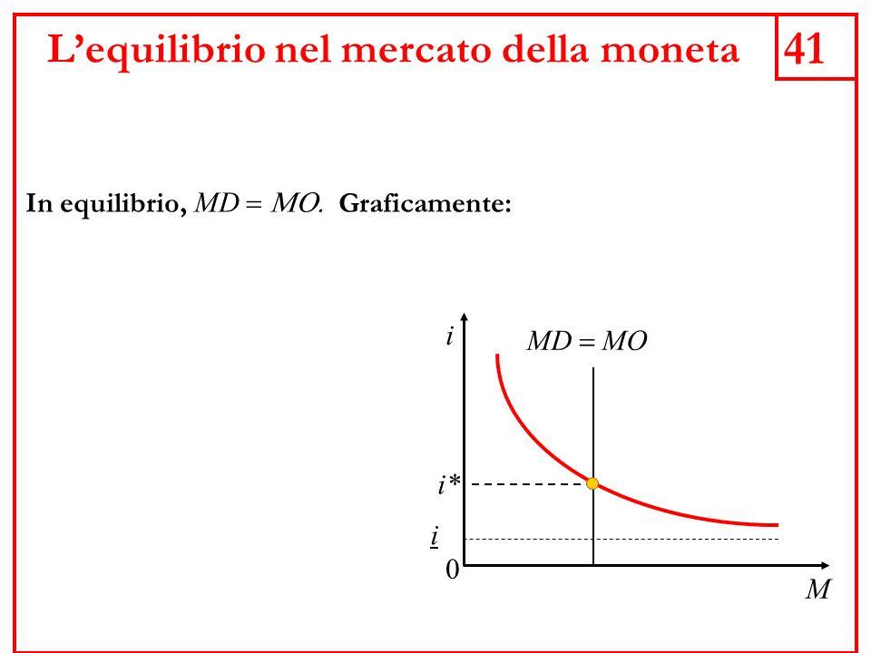 41 Lequilibrio nel mercato della moneta In equilibrio, MD Graficamente: MD MO M i 0 i i*