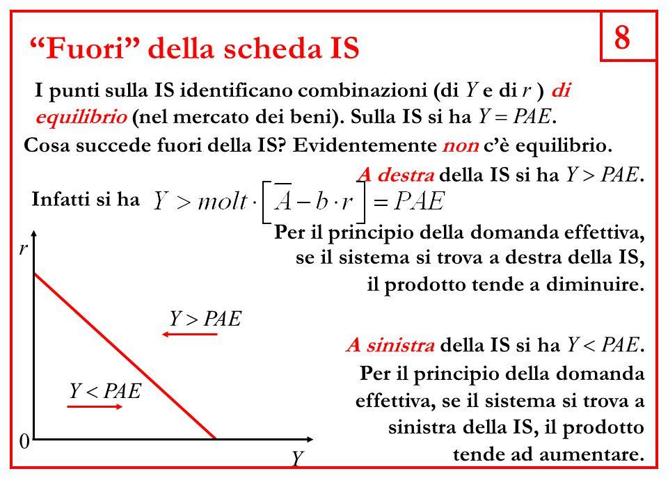9 Il reddito di equilibrio Y r 0 Lequilibrio macroeconomico si ottiene sostituendo il tasso di interesse determinato dalle scelte della Banca Centrale nella curva IS.