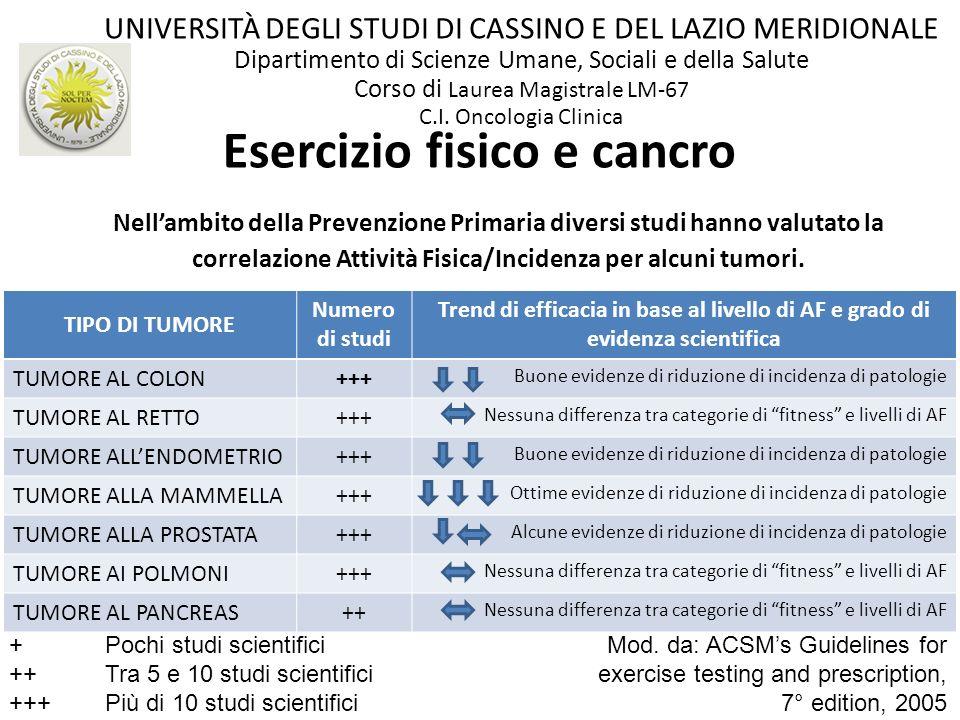 Nellambito della Prevenzione Primaria diversi studi hanno valutato la correlazione Attività Fisica/Incidenza per alcuni tumori. Esercizio fisico e can