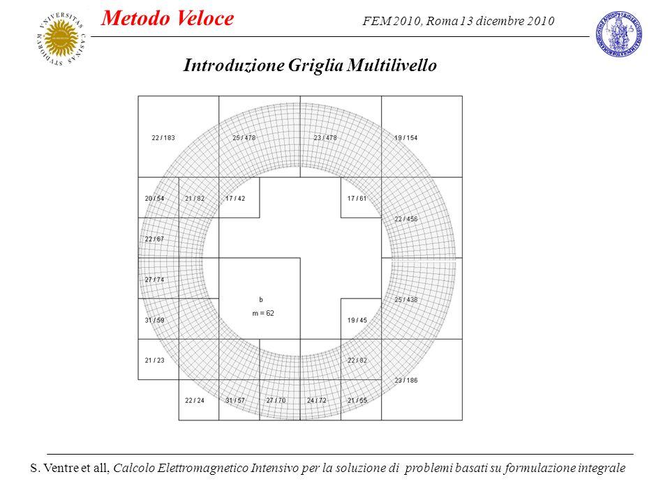 FEM 2010, Roma 13 dicembre 2010 S. Ventre et all, Calcolo Elettromagnetico Intensivo per la soluzione di problemi basati su formulazione integrale Int