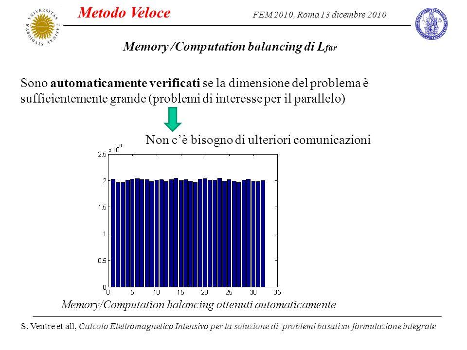 FEM 2010, Roma 13 dicembre 2010 S. Ventre et all, Calcolo Elettromagnetico Intensivo per la soluzione di problemi basati su formulazione integrale Son