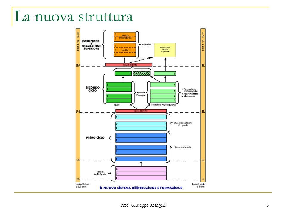 Prof. Giuseppe Refrigeri 3 La nuova struttura