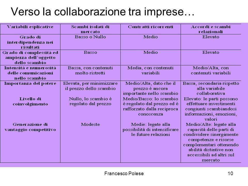 Francesco Polese10 Verso la collaborazione tra imprese…