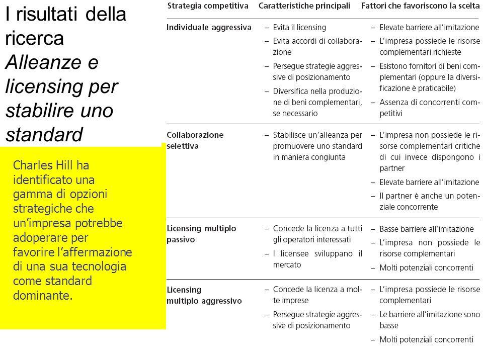 Francesco Polese21 Charles Hill ha identificato una gamma di opzioni strategiche che unimpresa potrebbe adoperare per favorire laffermazione di una sua tecnologia come standard dominante.