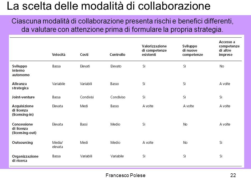 Francesco Polese22 La scelta delle modalità di collaborazione Ciascuna modalità di collaborazione presenta rischi e benefici differenti, da valutare con attenzione prima di formulare la propria strategia.