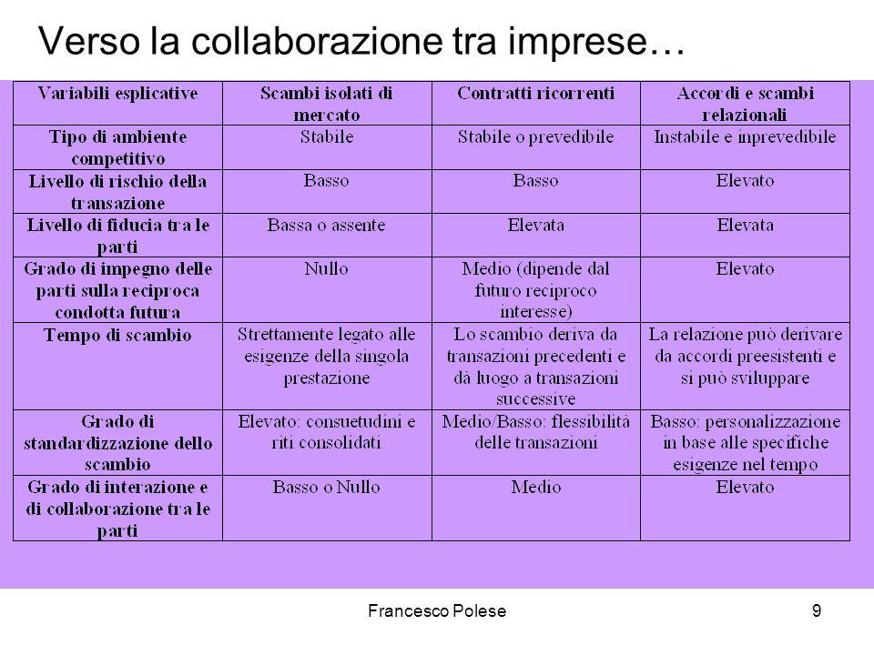 Francesco Polese9 Verso la collaborazione tra imprese…