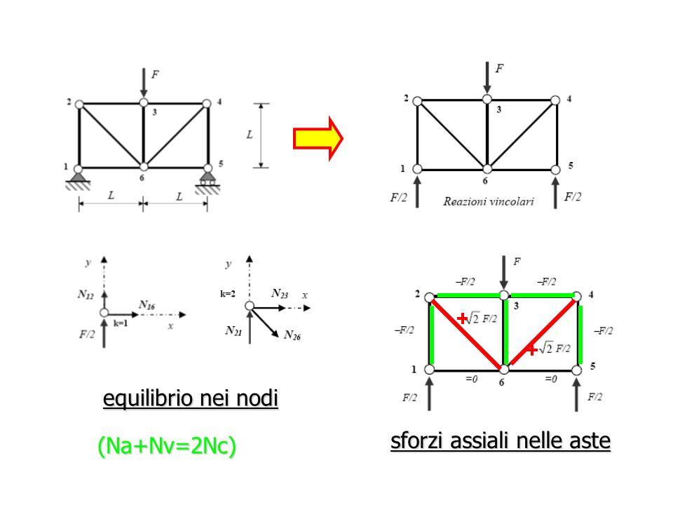 -F equilibrio nei nodi sforzi assiali nelle aste (Na+Nv=2Nc)
