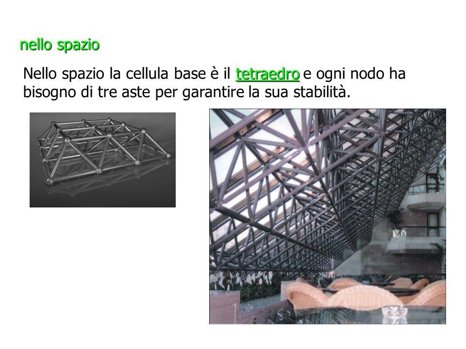 nello spazio tetraedro Nello spazio la cellula base è il tetraedro e ogni nodo ha bisogno di tre aste per garantire la sua stabilità.