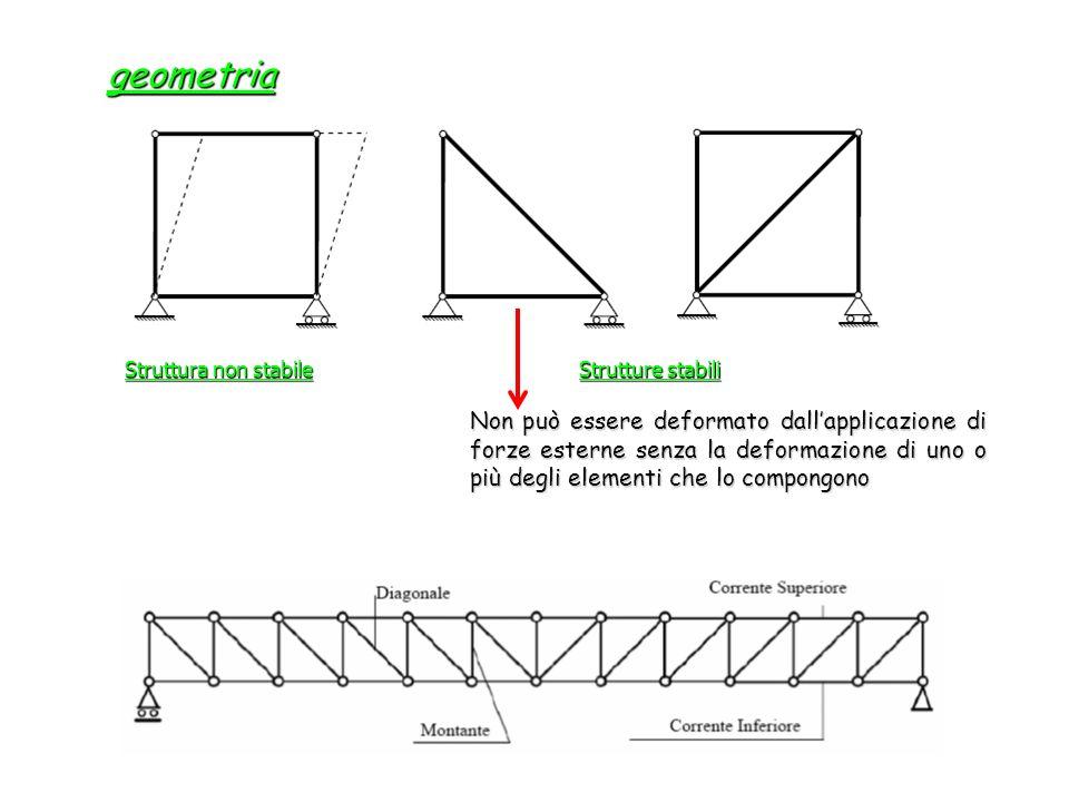 Applicazione Numerica Fase 1 – modello di calcolo Definiamo i carichi
