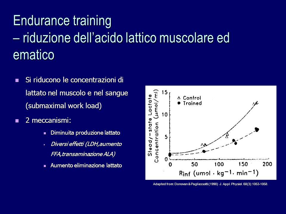 Endurance training – riduzione dellacido lattico muscolare ed ematico Si riducono le concentrazioni di lattato nel muscolo e nel sangue (submaximal wo
