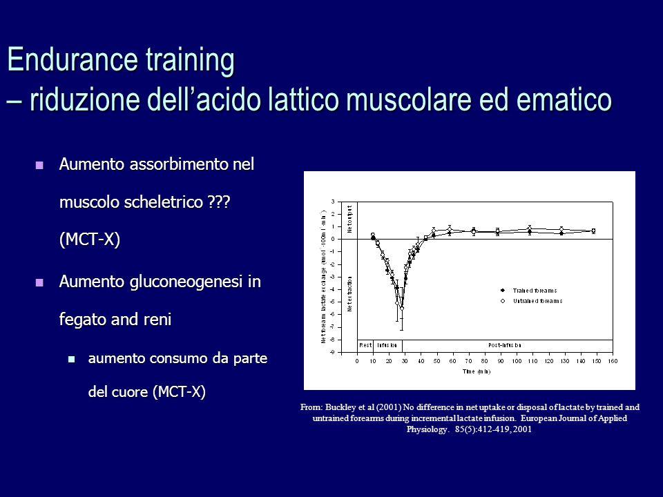 Aumento assorbimento nel muscolo scheletrico ??? (MCT-X) Aumento assorbimento nel muscolo scheletrico ??? (MCT-X) Aumento gluconeogenesi in fegato and