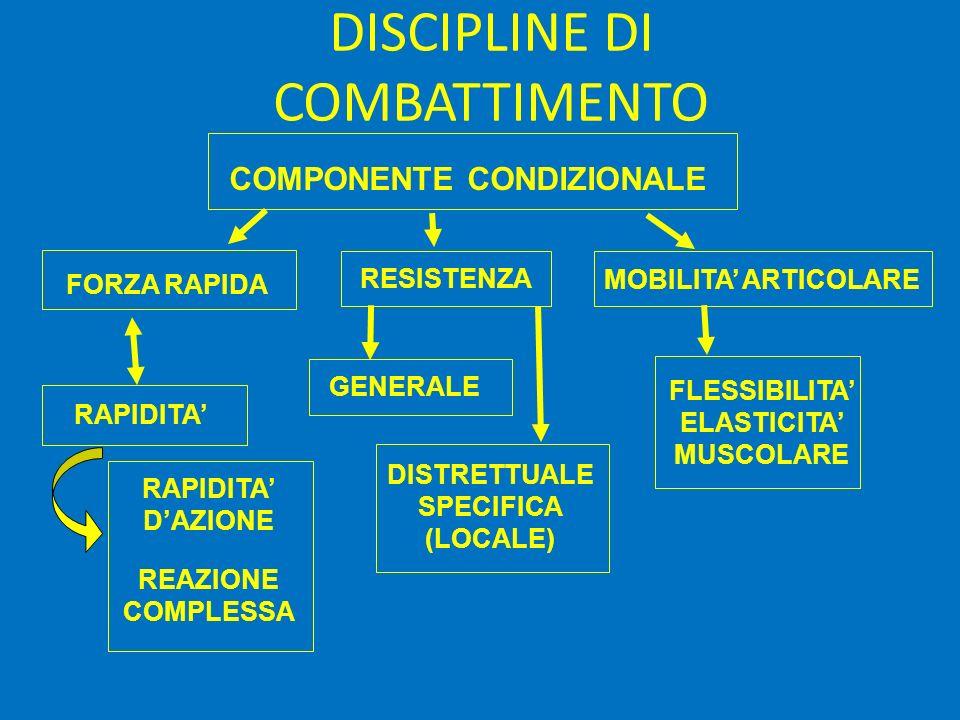 DISCIPLINE DI COMBATTIMENTO REAZIONE COMPLESSA RAPIDITA DAZIONE DISTRETTUALE SPECIFICA (LOCALE) FLESSIBILITA ELASTICITA MUSCOLARE COMPONENTE CONDIZION