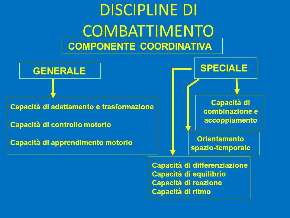 DISCIPLINE DI COMBATTIMENTO COMPONENTE COORDINATIVA Capacità di adattamento e trasformazione Capacità di controllo motorio Capacità di apprendimento m