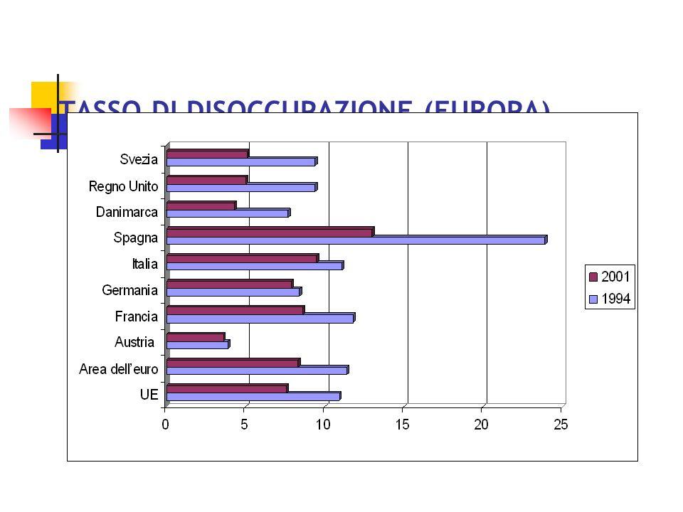 COMPOSIZIONE SETTORIALE DELLOCCUPAZIONE (2001)