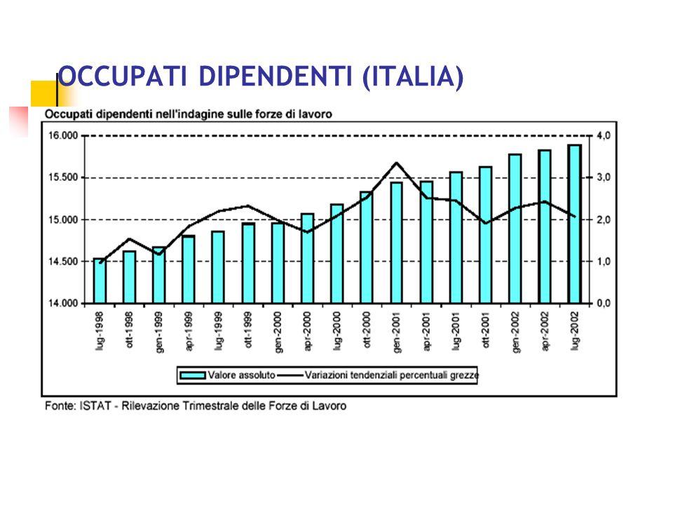 OCCUPAZIONE TOTALE (ITALIA)