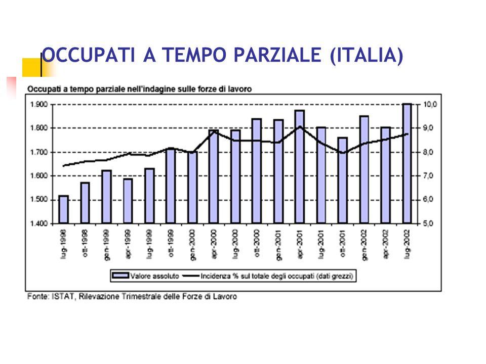OCCUPATI DIPENDENTI (ITALIA)