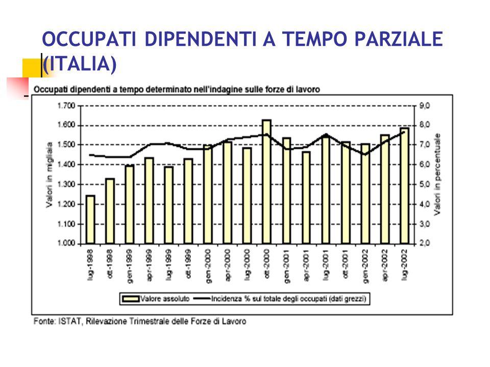 OCCUPATI A TEMPO PARZIALE (ITALIA)