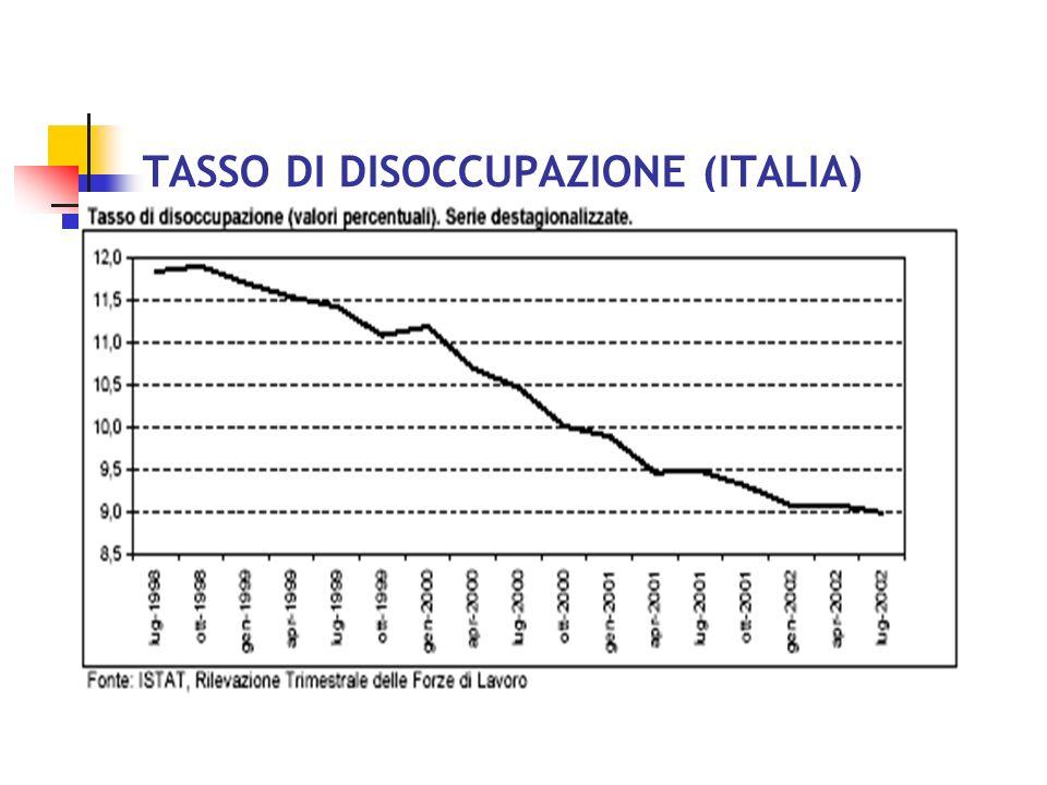 TASSO DI ATTIVITÀ (ITALIA)