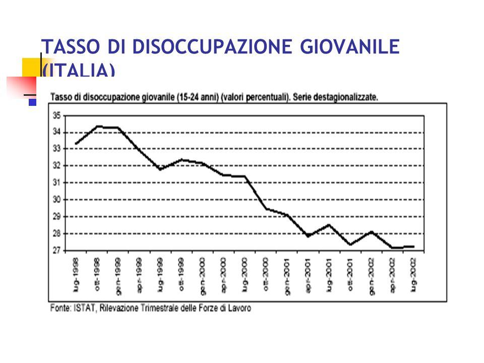 TASSO DI DISOCCUPAZIONE PER SESSO (ITALIA)