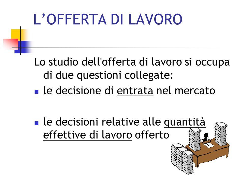 LOFFERTA DI LAVORO IN PRESENZA DI CONCORRENZA PERFETTA Testi di riferimento: H.