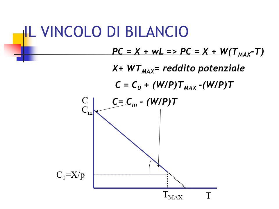 LE PREFERENZE La funzione di utilità U= U(C, T) Il trade-off psicologico tra C ed T => è misurato dal saggio marginale di sostituzione SMS CT =- ( U/ T)/( U/ C) Le curve di indifferenza U 1 >U 0 C T C T C= F(T,U 1 ) C= F(T,U 0 )