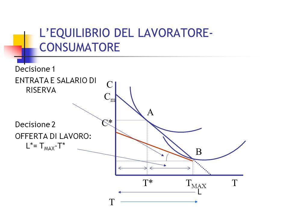IL VINCOLO DI BILANCIO C T C 0 =X/p T MAX CmCm PC = X + wL => PC = X + W(T MAX -T) X+ WT MAX = reddito potenziale C = C 0 + (W/P)T MAX -(W/P)T C= C m - (W/P)T