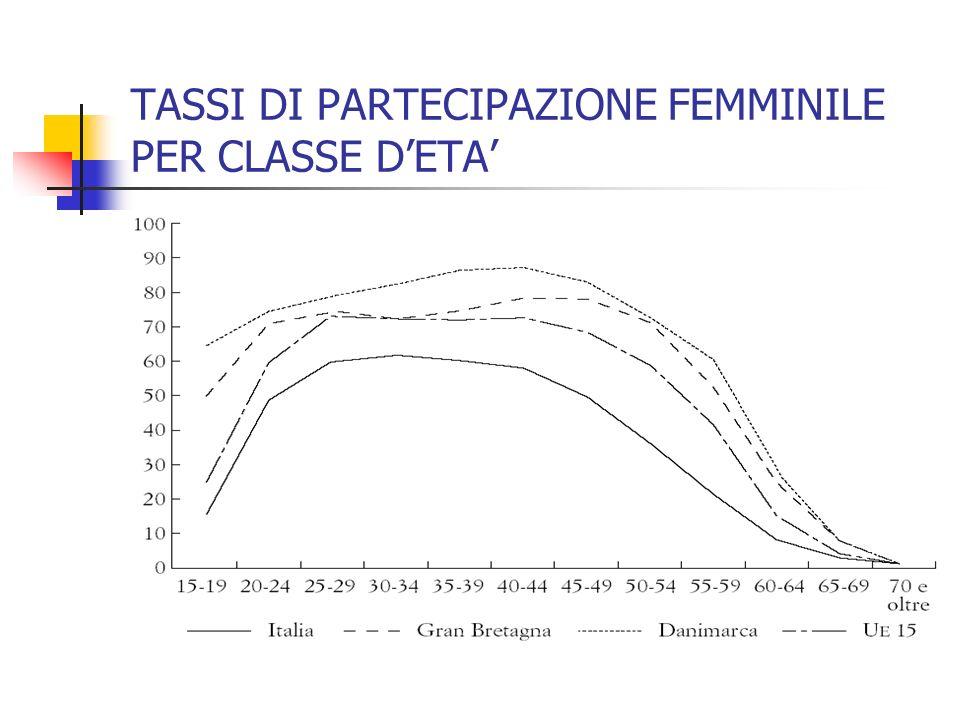 IL CONFRONTO ITALIA-EUROPA Complessivamente si rileva che lItalia presenta: tassi di partecipazione e di occupazione inferiori alla media europea, sop