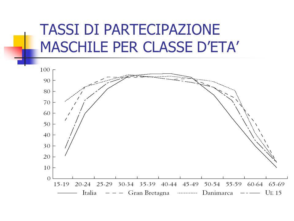 TASSI DI PARTECIPAZIONE FEMMINILE PER CLASSE DETA