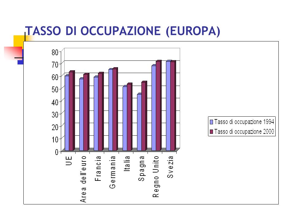 TASSO DI ATTIVITÀ (EUROPA)