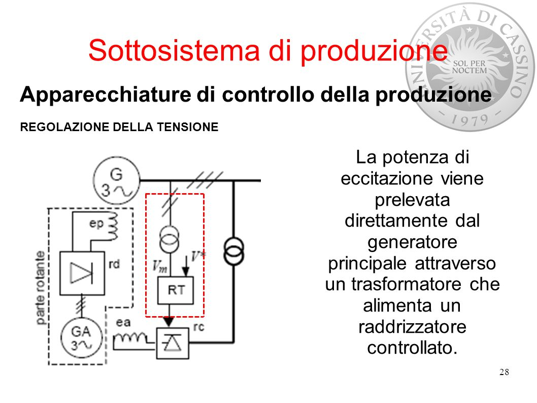 Sottosistema di produzione Apparecchiature di controllo della produzione REGOLAZIONE DELLA TENSIONE 28 La potenza di eccitazione viene prelevata diret