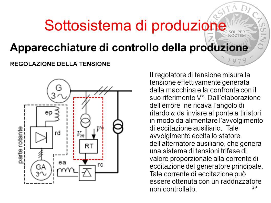 Sottosistema di produzione Apparecchiature di controllo della produzione REGOLAZIONE DELLA TENSIONE 29 Il regolatore di tensione misura la tensione ef