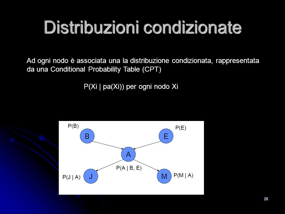 28 Distribuzioni condizionate Ad ogni nodo è associata una la distribuzione condizionata, rappresentata da una Conditional Probability Table (CPT) P(X