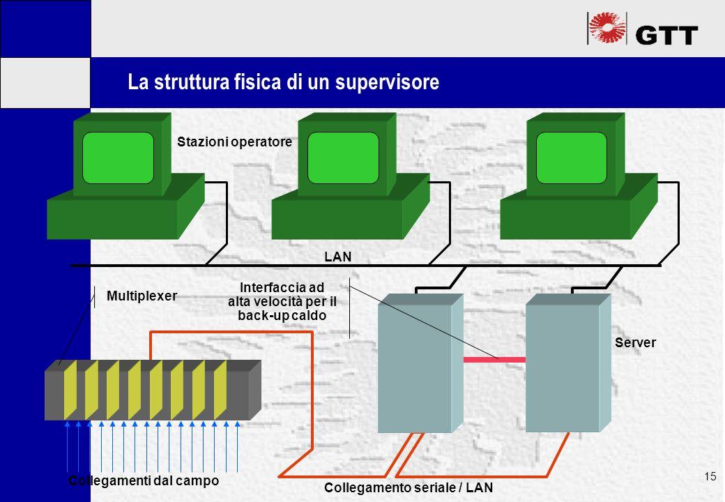 Mastertitelformat bearbeiten 15 La struttura fisica di un supervisore Collegamenti dal campo Multiplexer Collegamento seriale / LAN Interfaccia ad alta velocità per il back-up caldo LAN Stazioni operatore Server