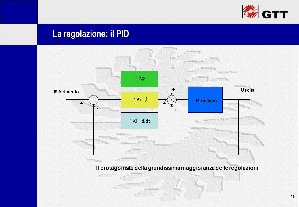 Mastertitelformat bearbeiten 18 La regolazione: il PID * Kp * Ki * * Ki * d/dt Processo Uscita Riferimento - ++ + + Il protagonista della grandissima maggioranza delle regolazioni