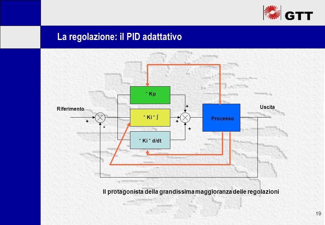 Mastertitelformat bearbeiten 19 La regolazione: il PID adattativo * Kp * Ki * * Ki * d/dt Processo Uscita Riferimento - ++ + + Il protagonista della grandissima maggioranza delle regolazioni