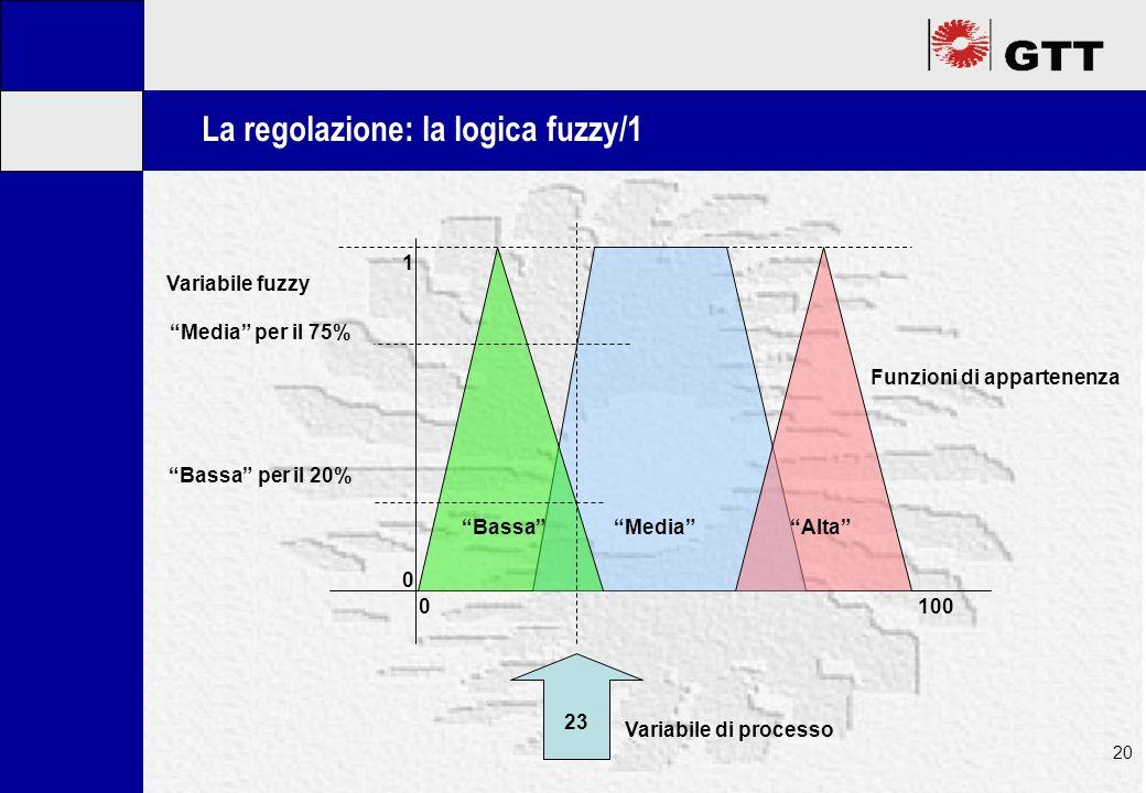 Mastertitelformat bearbeiten 20 La regolazione: la logica fuzzy/1 0 1 BassaAltaMedia 0100 23 Variabile di processo Funzioni di appartenenza Variabile fuzzy Media per il 75% Bassa per il 20%
