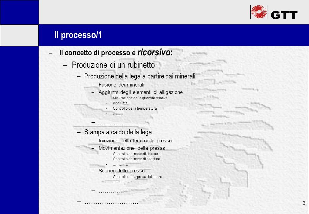 Mastertitelformat bearbeiten 3 Il processo/1 ricorsivo – Il concetto di processo è ricorsivo : –Produzione di un rubinetto –Produzione della lega a pa