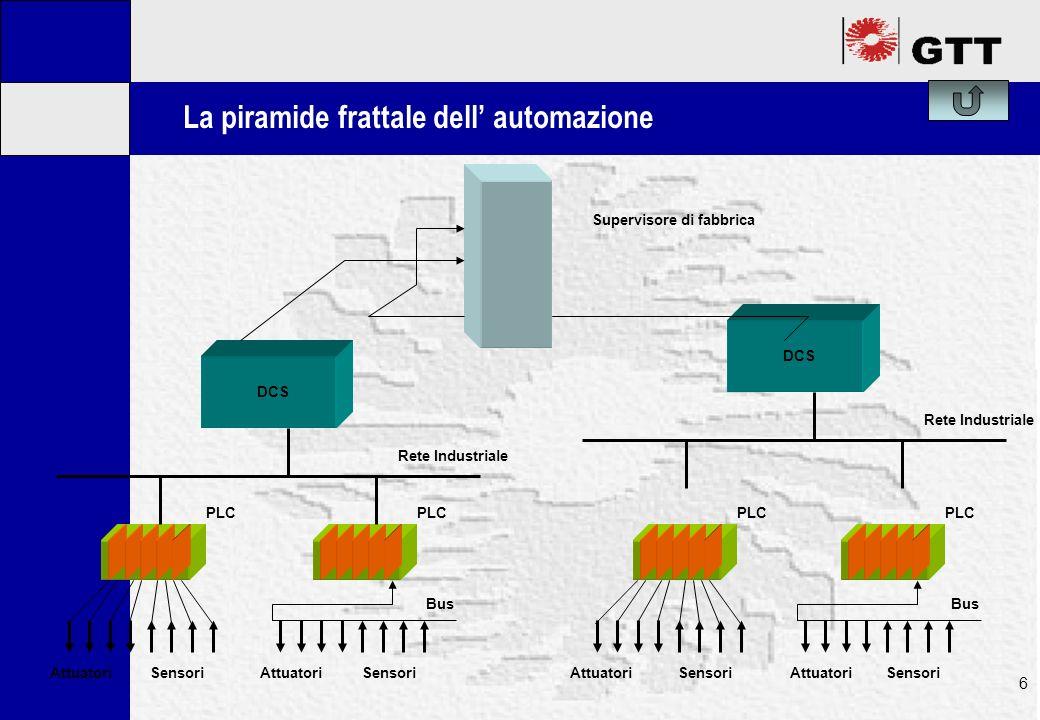 Mastertitelformat bearbeiten 6 La piramide frattale dell automazione AttuatoriSensori PLC AttuatoriSensori Bus PLC AttuatoriSensori PLC AttuatoriSensori Bus PLC DCS Rete Industriale DCS Rete Industriale Supervisore di fabbrica