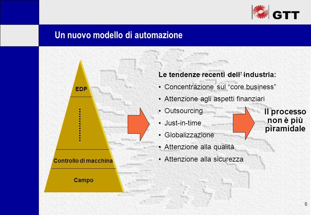 Mastertitelformat bearbeiten 8 Un nuovo modello di automazione Campo Controllo di macchina EDP Le tendenze recenti dell industria: Concentrazione sul