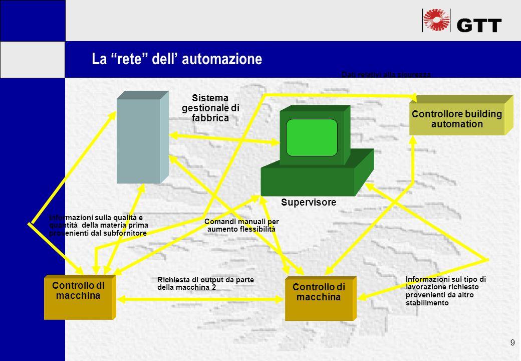 Mastertitelformat bearbeiten 9 La rete dell automazione Controllo di macchina Sistema gestionale di fabbrica Controllo di macchina Controllore buildin