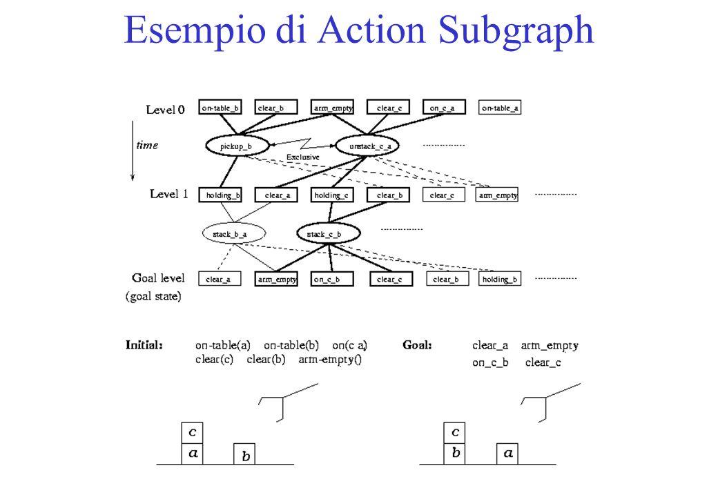 Esempio di Action Subgraph