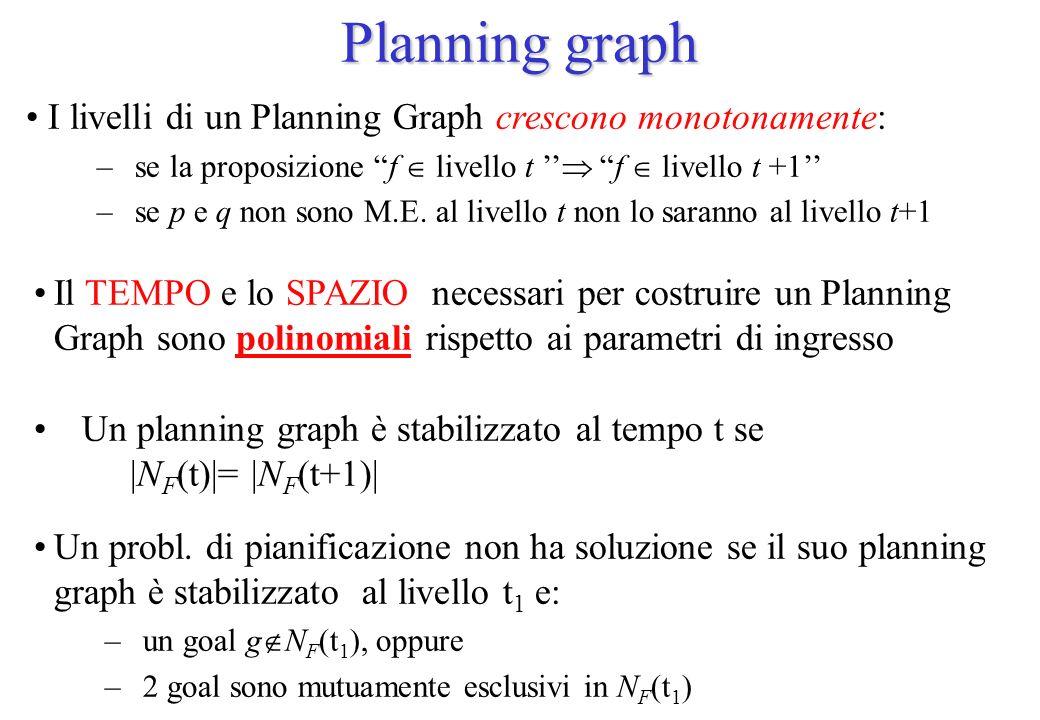 Planning graph I livelli di un Planning Graph crescono monotonamente: – se la proposizione f livello t f livello t +1 – se p e q non sono M.E. al live