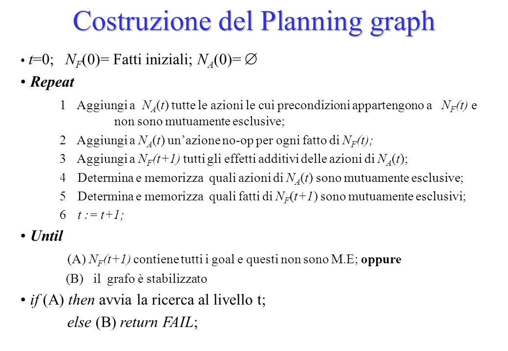 Costruzione del Planning graph t=0; N F (0)= Fatti iniziali; N A (0)= Repeat 1 Aggiungi a N A (t) tutte le azioni le cui precondizioni appartengono a