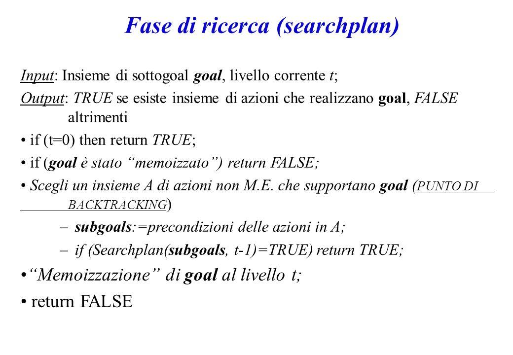 Fase di ricerca (searchplan) Input: Insieme di sottogoal goal, livello corrente t; Output: TRUE se esiste insieme di azioni che realizzano goal, FALSE