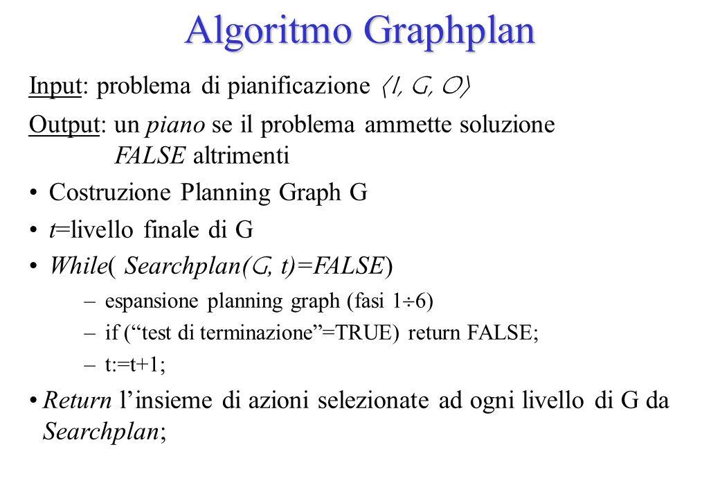 Algoritmo Graphplan Input: problema di pianificazione I, G, O Output: un piano se il problema ammette soluzione FALSE altrimenti Costruzione Planning