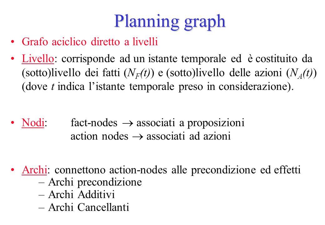 Planning graph Grafo aciclico diretto a livelli Livello: corrisponde ad un istante temporale ed è costituito da (sotto)livello dei fatti (N F (t)) e (