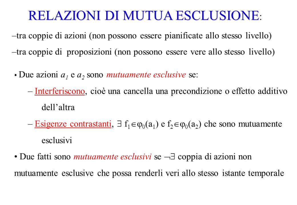 RELAZIONI DI MUTUA ESCLUSIONE RELAZIONI DI MUTUA ESCLUSIONE : –tra coppie di azioni (non possono essere pianificate allo stesso livello) –tra coppie d