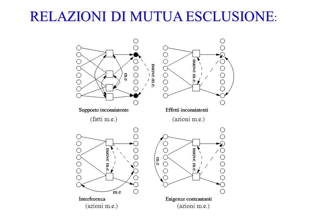 RELAZIONI DI MUTUA ESCLUSIONE RELAZIONI DI MUTUA ESCLUSIONE : (fatti m.e.) (azioni m.e.)