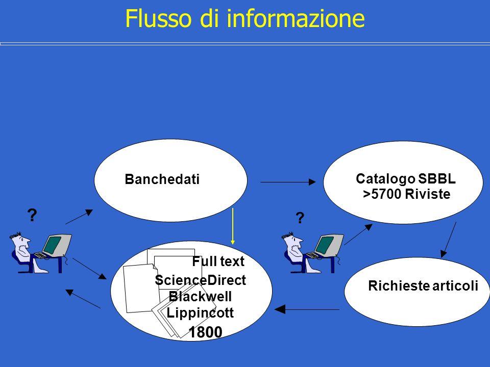 Flusso di informazione Catalogo SBBL >5700 Riviste Banchedati Richieste articoli Full text 1800 ? ? ScienceDirect Blackwell Lippincott