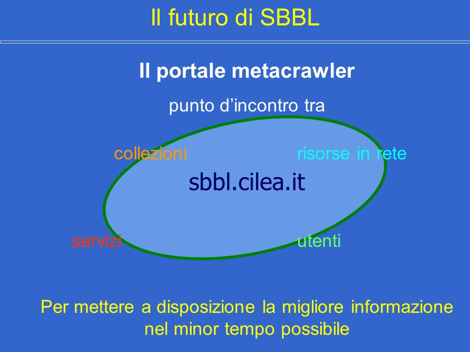 Il futuro di SBBL Il portale metacrawler punto dincontro tra collezioni risorse in rete servizi utenti Per mettere a disposizione la migliore informazione nel minor tempo possibile sbbl.cilea.it
